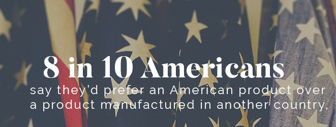 8 in 10 Prefer American-Made Products