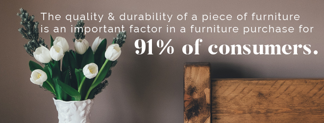 Quality & durability of furniture is an important factor in a furniture purchase for 91% of consumers.