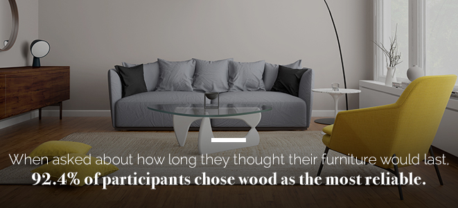 92% of participants believe wood is the most reliable furniture